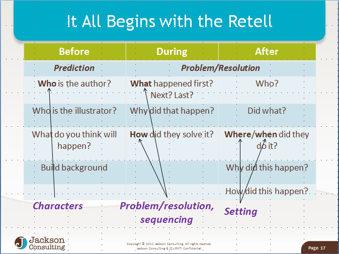 retell snip We've Got This!  6 Steps for Teaching CCSS RI.1, RI.2, RI.3, RL.1, RL.2, RL.3