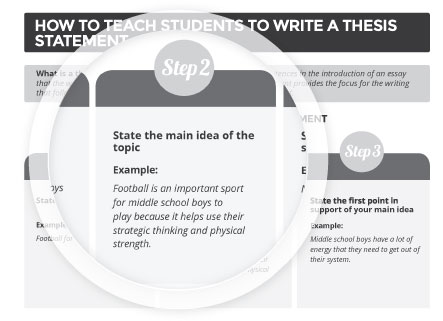 How To Write Proposal Essay A Peek Inside Science Argumentative Essay Topics also What Is A Thesis Statement In An Essay Examples How To Teach Students To Write Informational Text  Jill Jackson  Research Paper Vs Essay